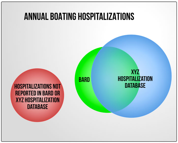 BARD Hospitalizations Underreporting Venn Diagram