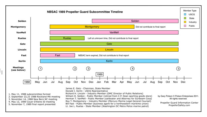 NBSAC 1989 Subcommittee on Propeller Guards Report Timeline Chart
