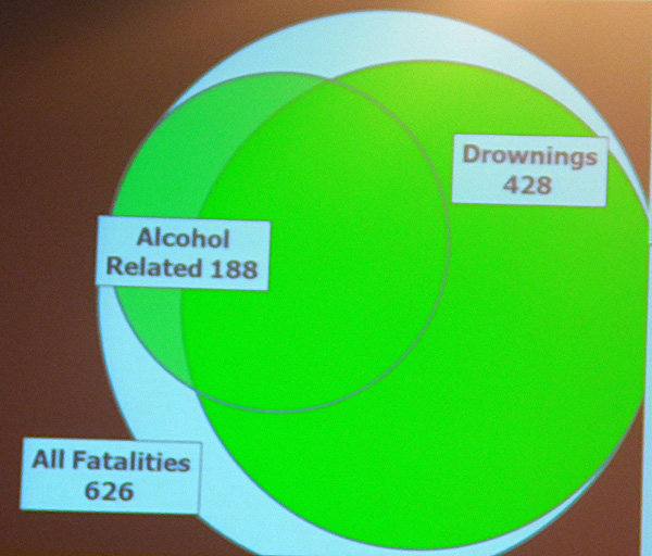 NBSAC97 Venn Diagram of Boating Deaths