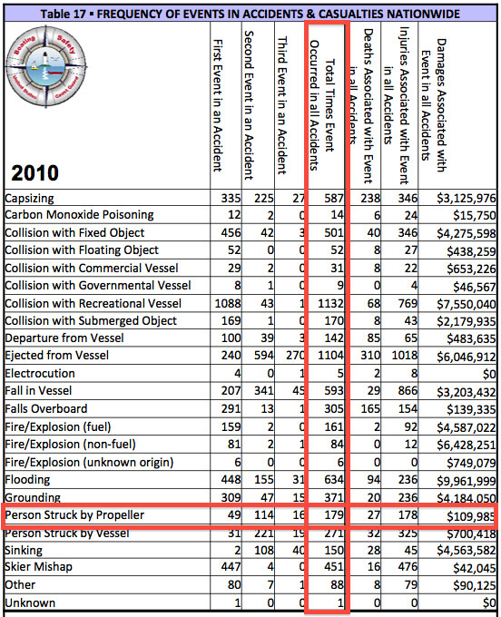 USCG 2010 Propeller Accident Statistics