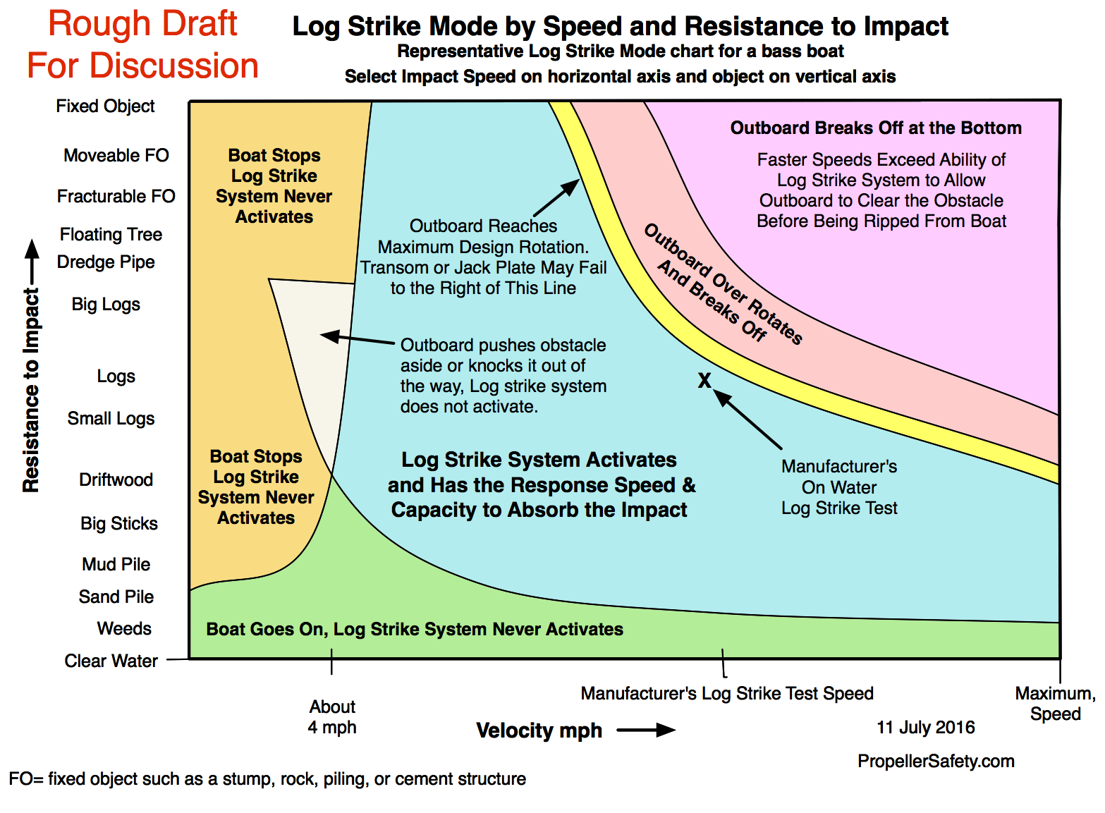 Outboard Motor Log Strike Mode By Speed And Resistance To