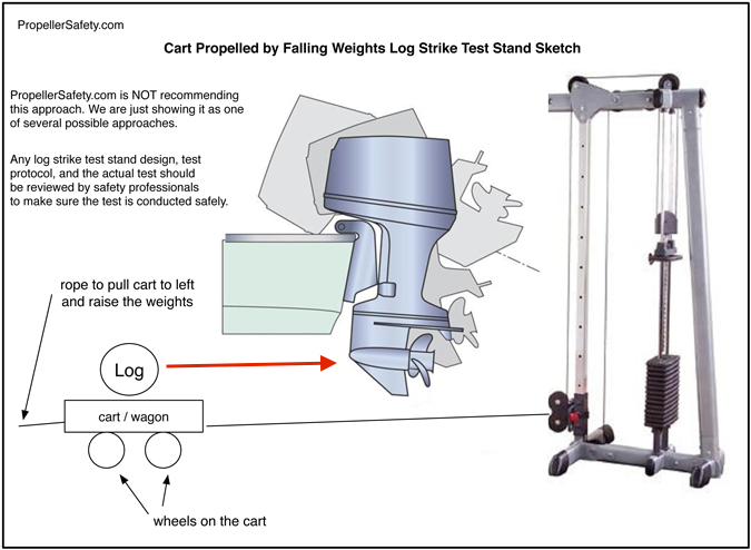 Cart Propelled by Falling Weights Log Strike Test Stand Sketch