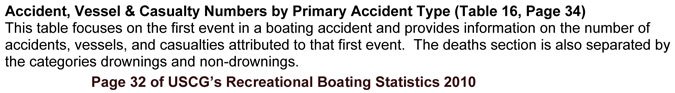 USCG Definition of Primary Accident Type