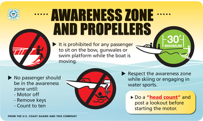 Rental Boat Safety Presentation Slide on Propeller Safety by USCG