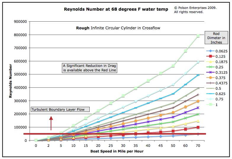 Reynolds Number Drag Chart rough rods