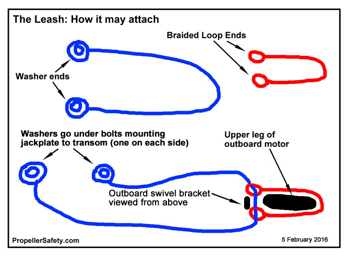 How The Leash is attached