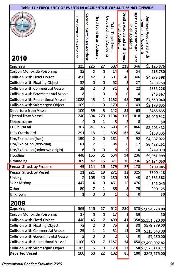 USCG 2010 propeller accident fatalities