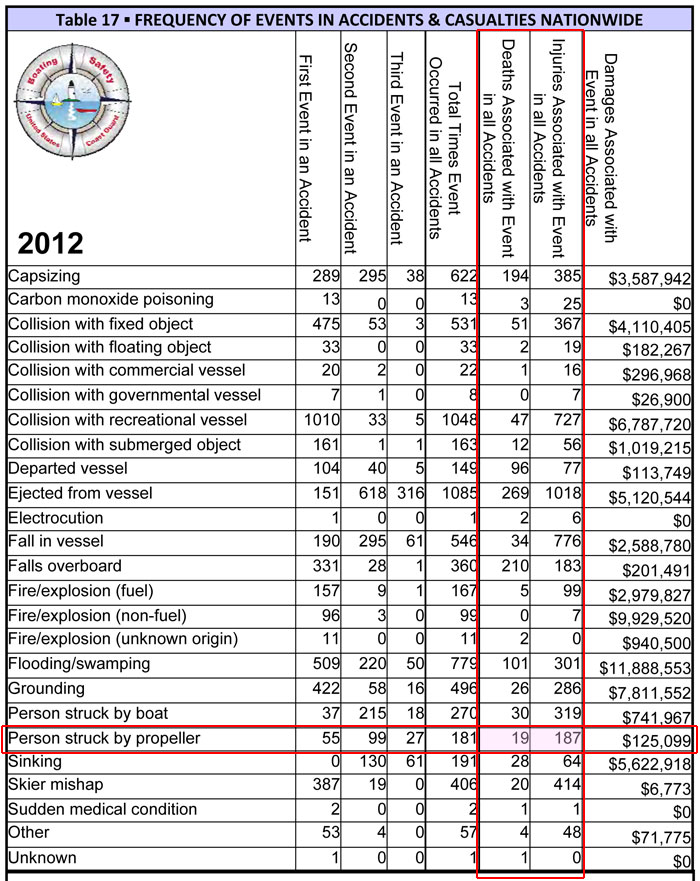 Table 17 from USCG Boating Statistics 2012