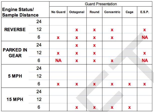 CED Propeller Guard Human Factors Test Results