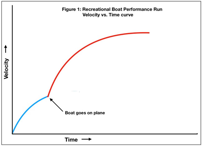 Boat Acceleration Curves - top speed run