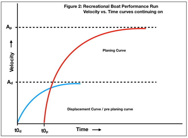 Full Boat Acceleration Curves - top speed run