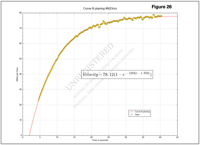 Planing portion curve fit PDL chart