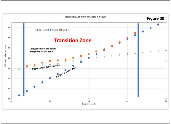 Displacement to Planing Transition Zone PDL chart