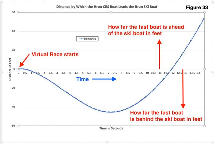 Virtual Boat Race PDL33