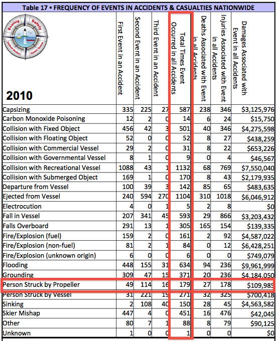 USCG 2010 Propeller Accident Statistics