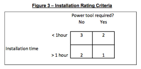 USCG Propeller Guard Test Procedure  installation rating criteria chart from page 12. ABYC 3 June 2013.