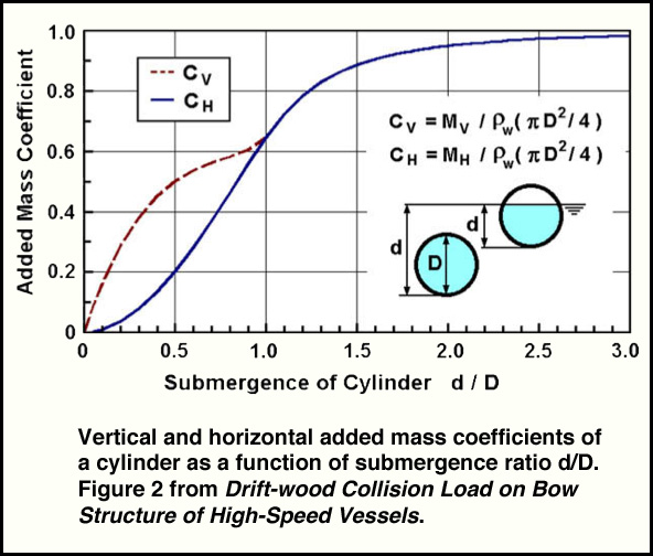 Added Mass Coefficients for Submerged Cylinder