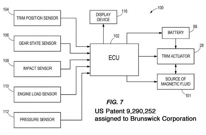 Brunswick magnetic trim cylinder control system chart