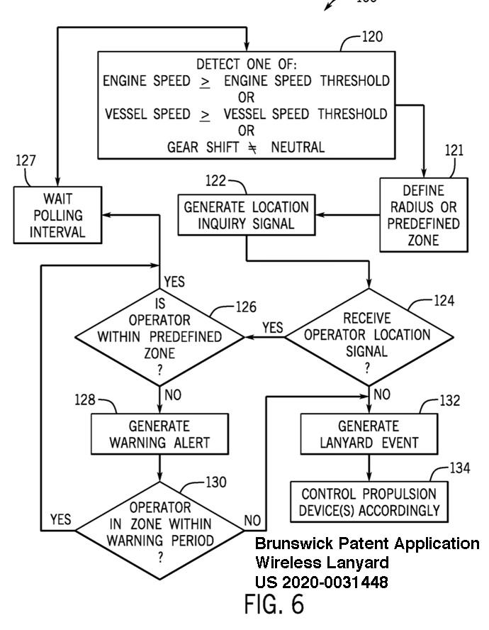 Brunswick wireless lanyard decision chart