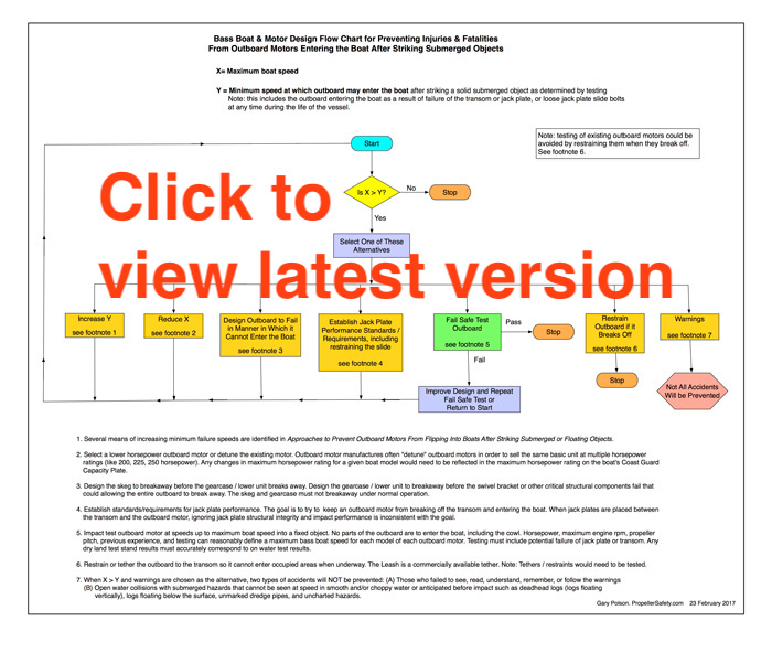 Flip In Design Chart