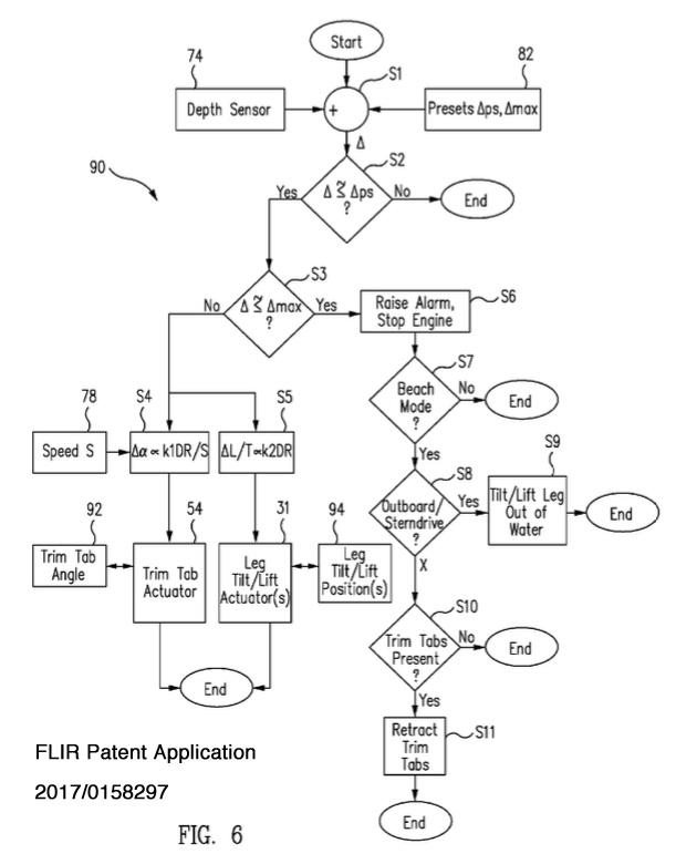 Flow chart for FLIR submerged object avoidance system