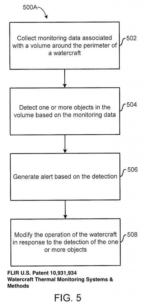 FLIR Virtual Propeller Guard logic diagram