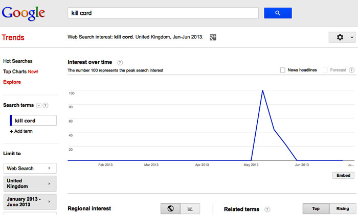 """Relative Frequency of Google Searches for """"kill cord"""" in the UK"""