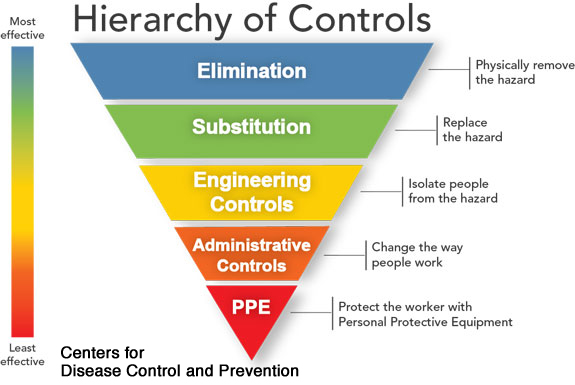 Hierarchy of Controls image courtesy of CDC