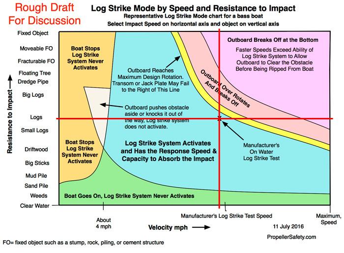 Outboard Motor Log Strike Modes - marked up