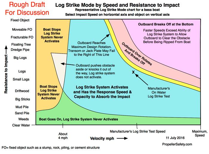Outboard Motor Log Strike Modes