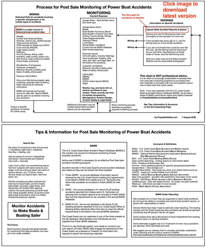 Chart of process to Post Sale monitor BARD for boat accidents
