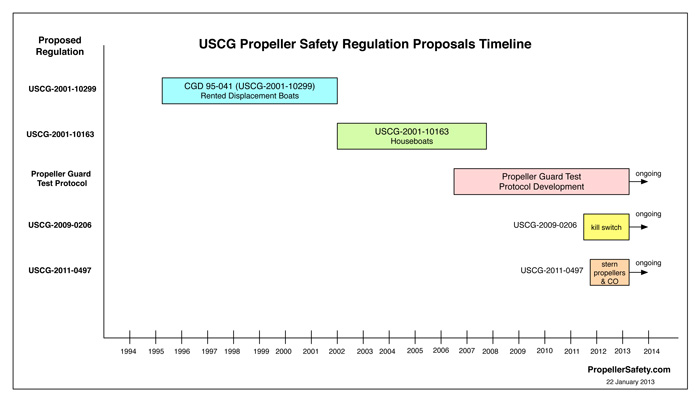 Timeline of propeller safety regulations proposed by the U.S. Coast Guard.