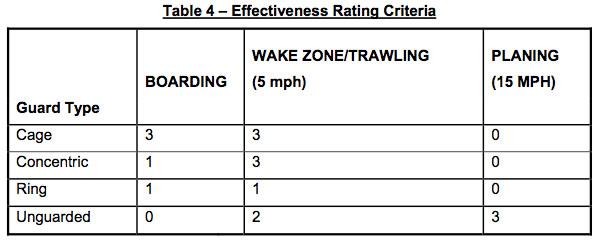 USCG Propeller Guard Test Procedure Table 4