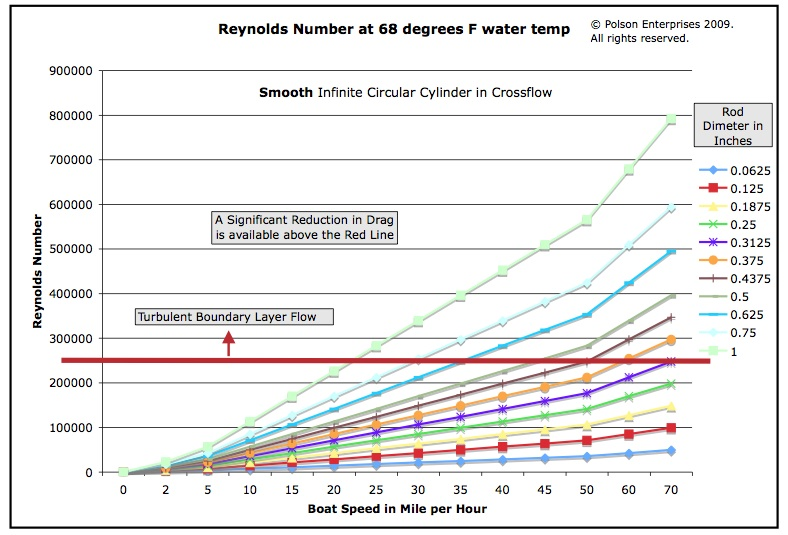 Reynolds Number Drag Chart smooth rods