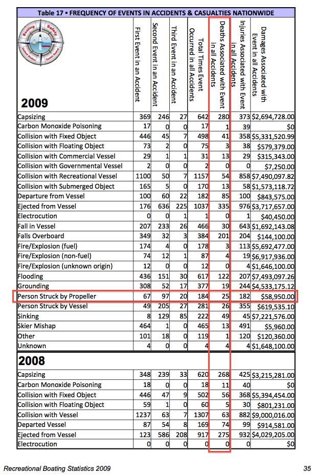 USCG 2009 propeller accident fatalities
