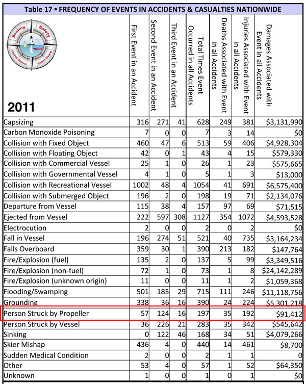 2011 USCG All Events Propeller Accidents